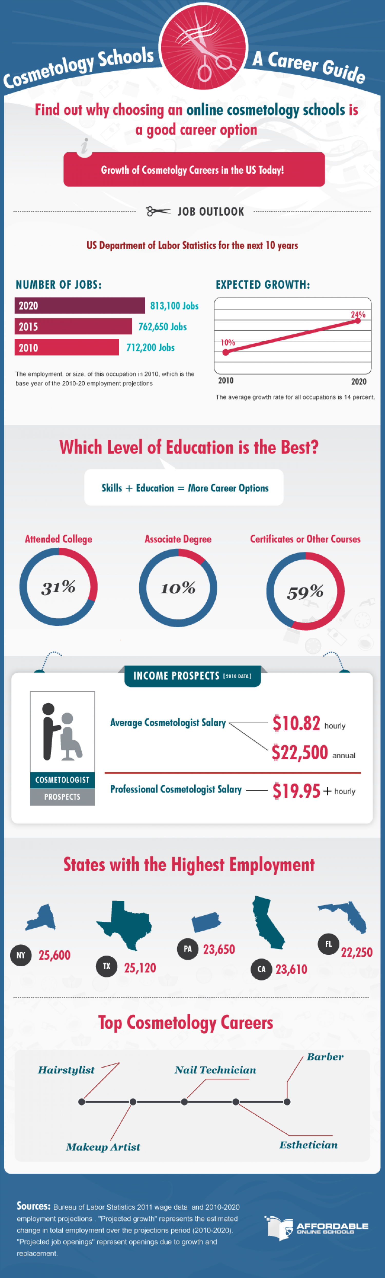 Career Outlook For Cosmetologists in America Infographic