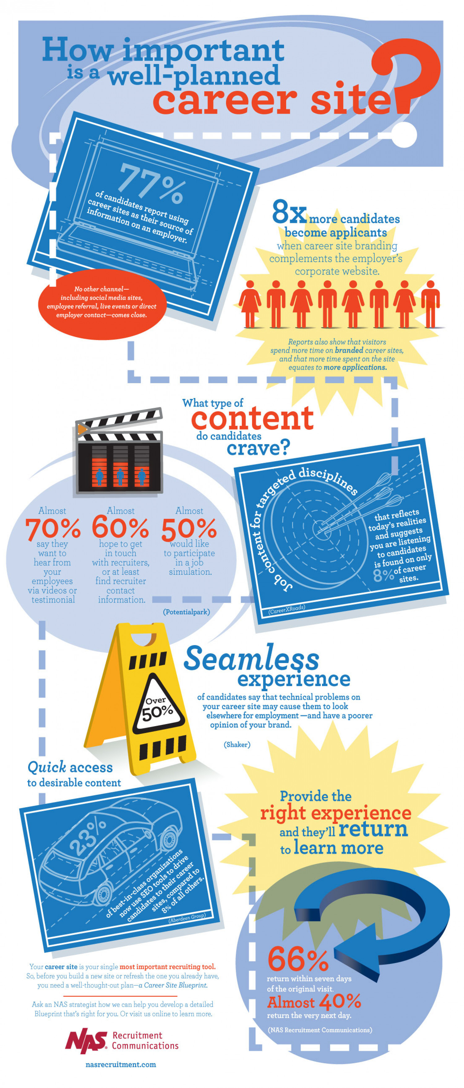 Career Sites Infographic