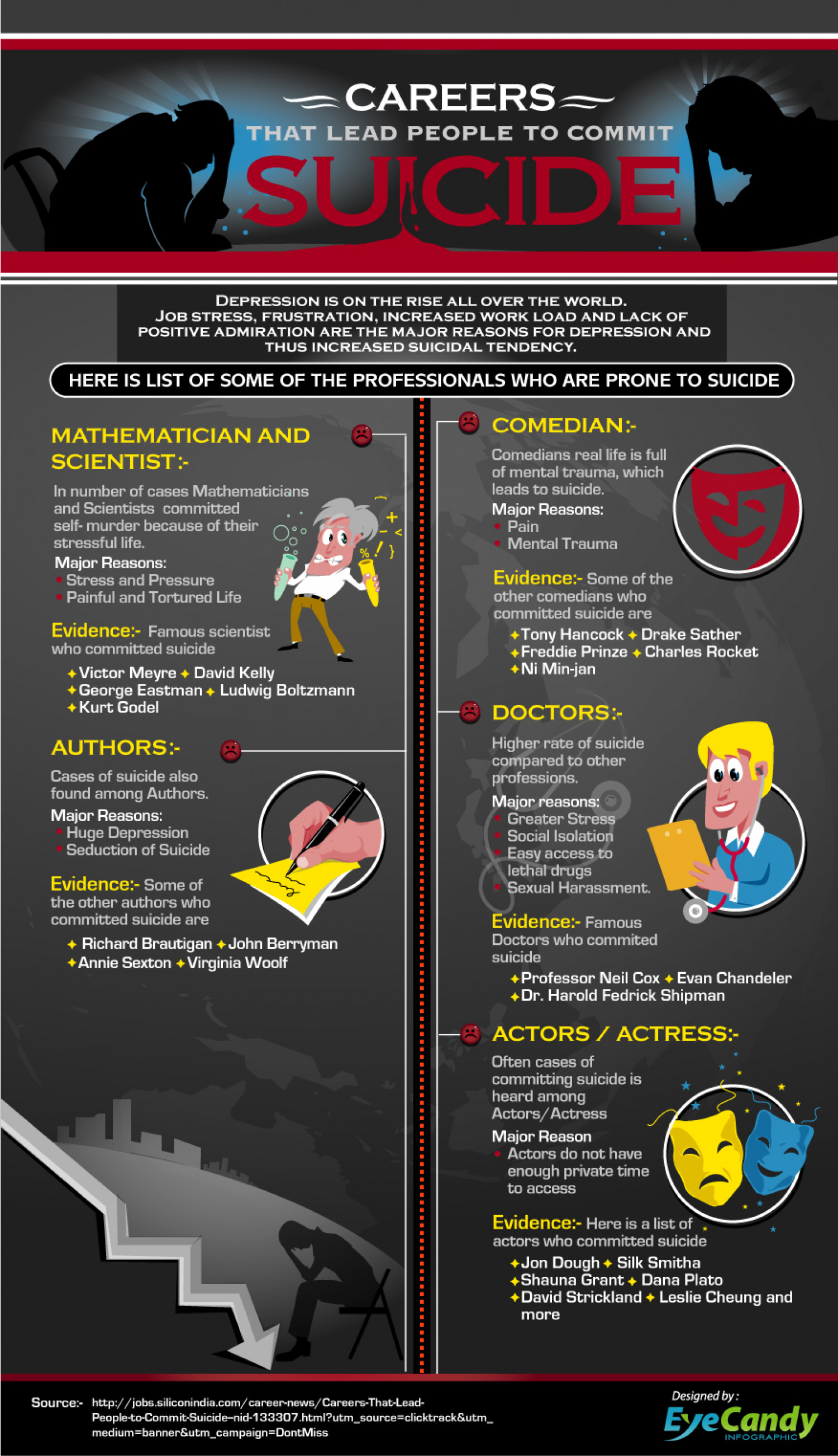 Careers that Lead people to Commit Suicide Infographic