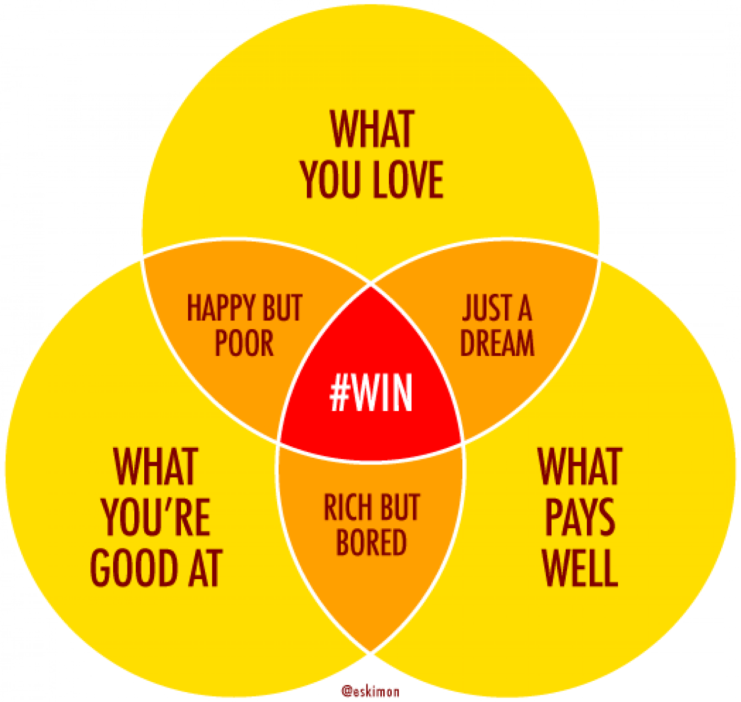 Career #Win Infographic