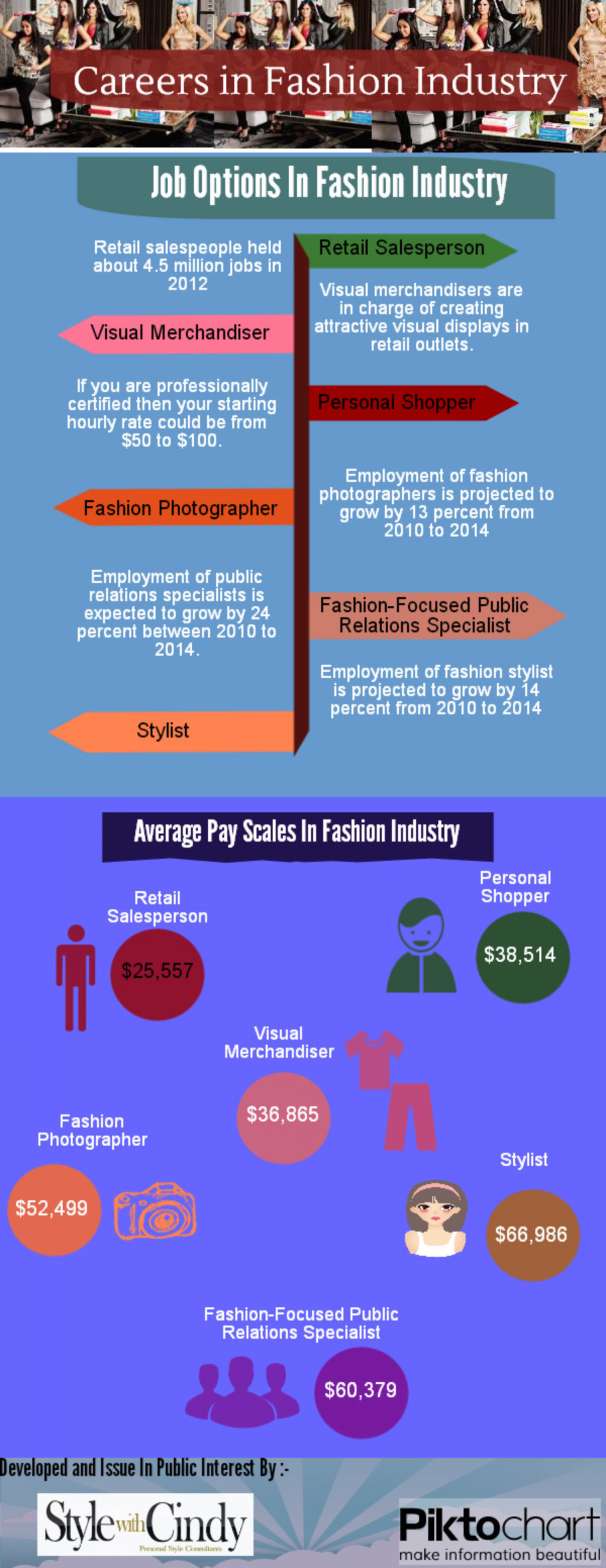 Careers In Fashion Industry Infographic