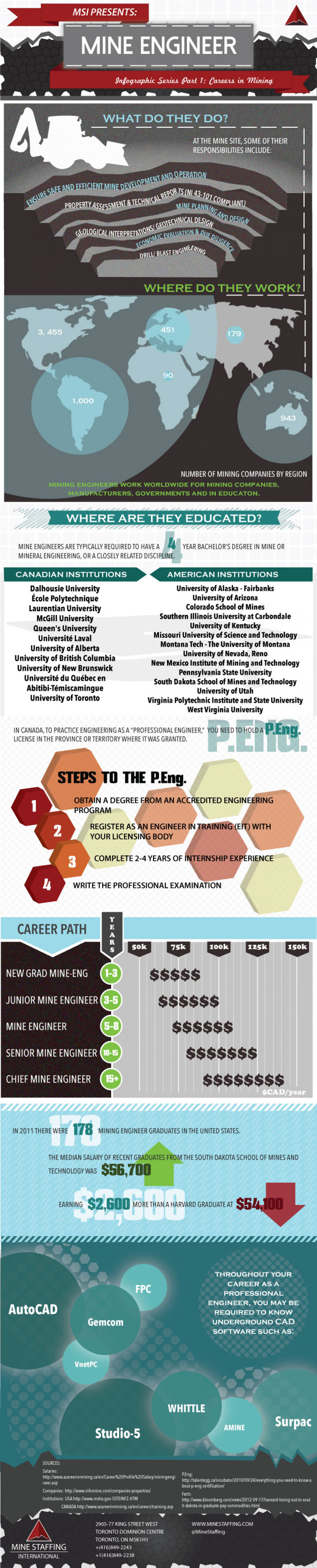 Careers in Mining: Mine Engineer  Infographic