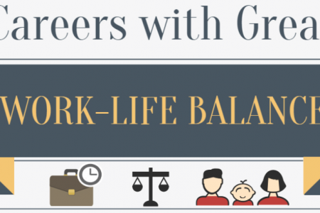 Careers with Great Work-Life Balance Infographic