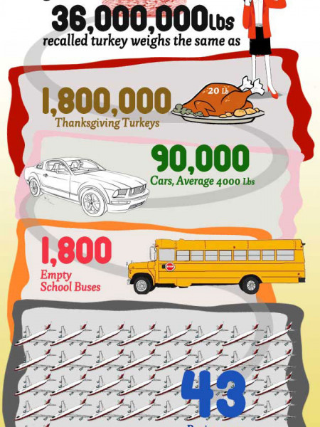 Cargill's 36 Million Lb. Turkey Recall Infographic