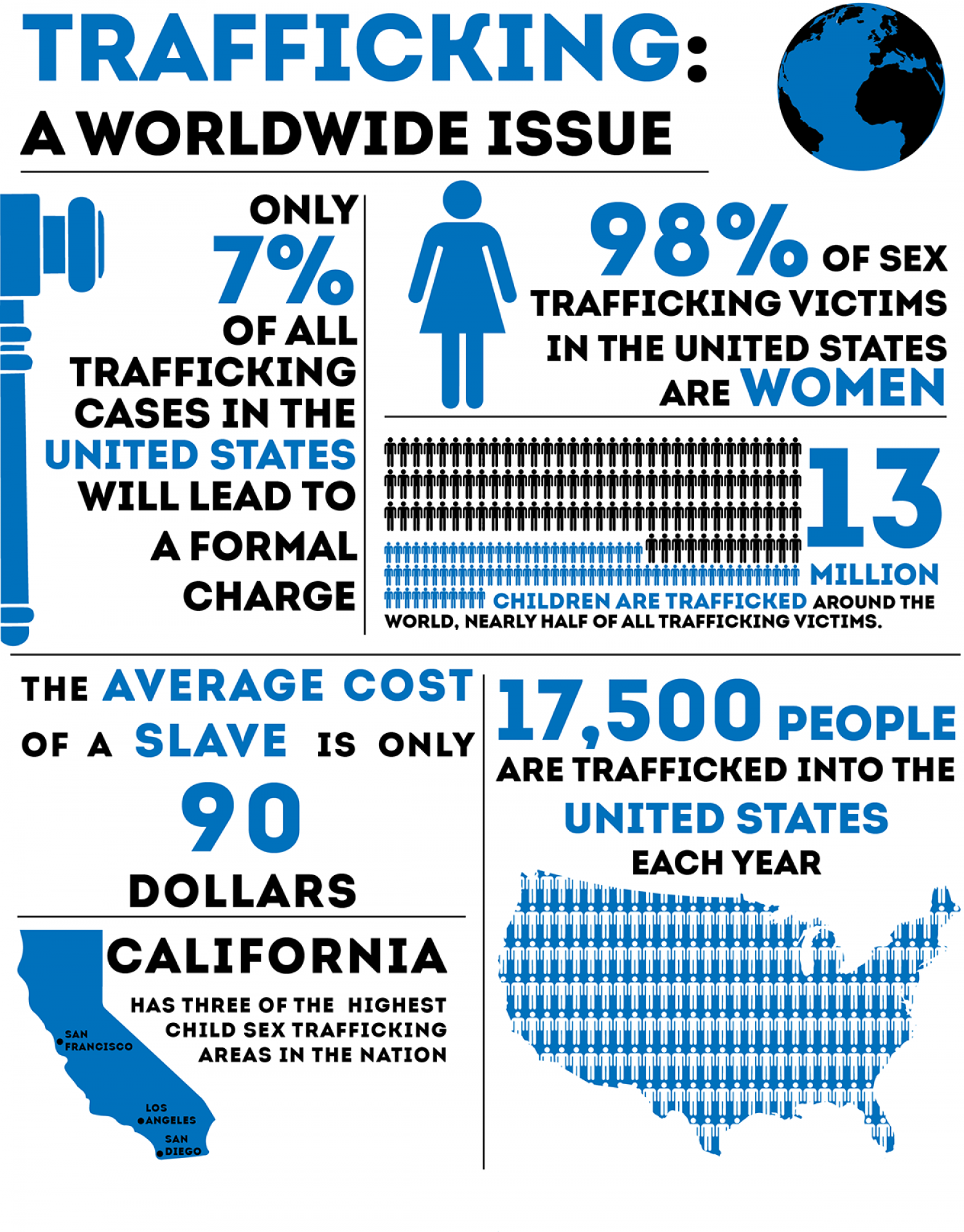 Carillon Yearbook - Human Trafficking ... Infographic