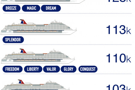 Carnival Cruise Ships by Size Infographic