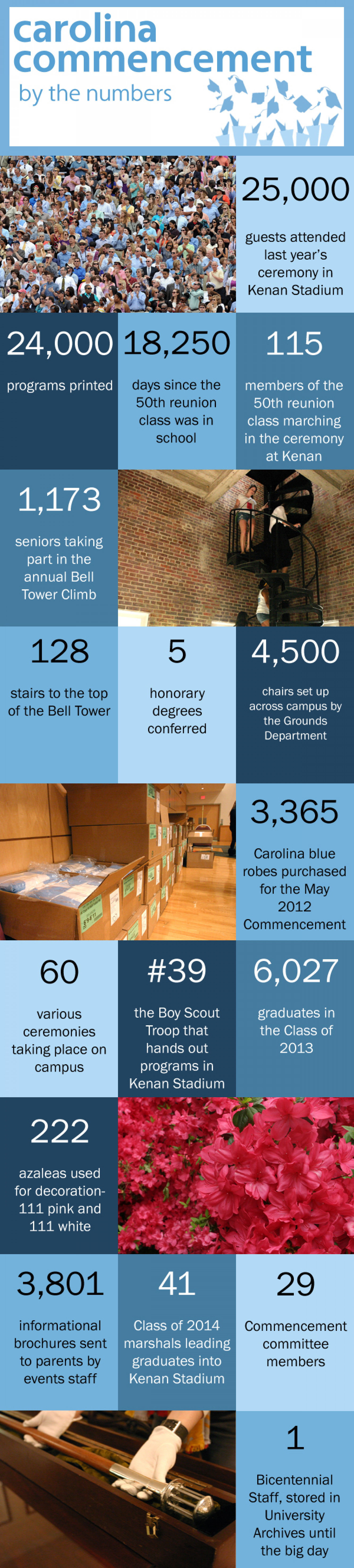 Carolina Commencement by the numbers Infographic