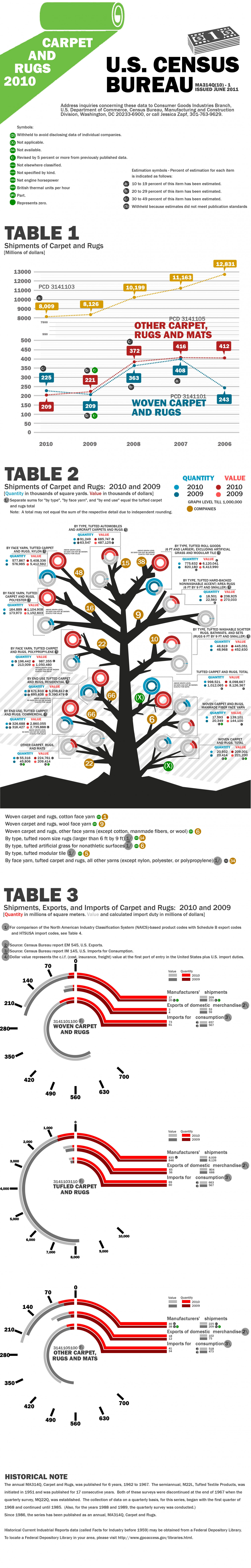 Carpet and Rugs 2010 Infographic