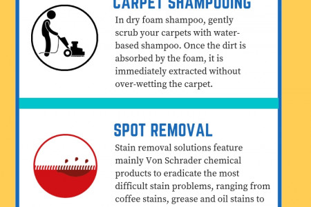 Carpet Cleaning Methods and Rates Infographic