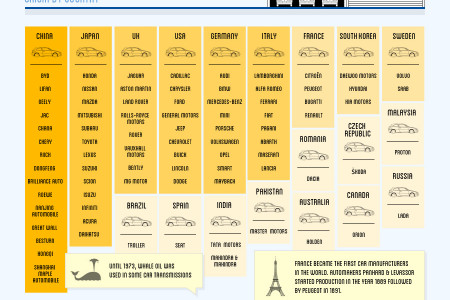 Cars by Country Infographic