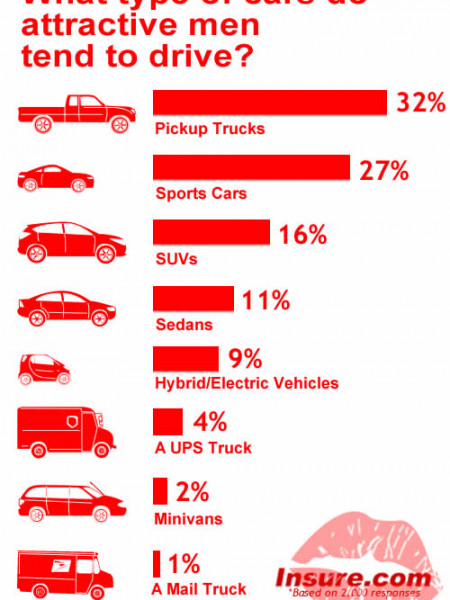 Cars that attract the ladies  Infographic
