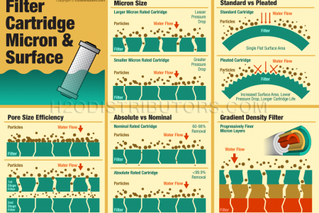 Cartridge Micron & Surface Guide Infographic