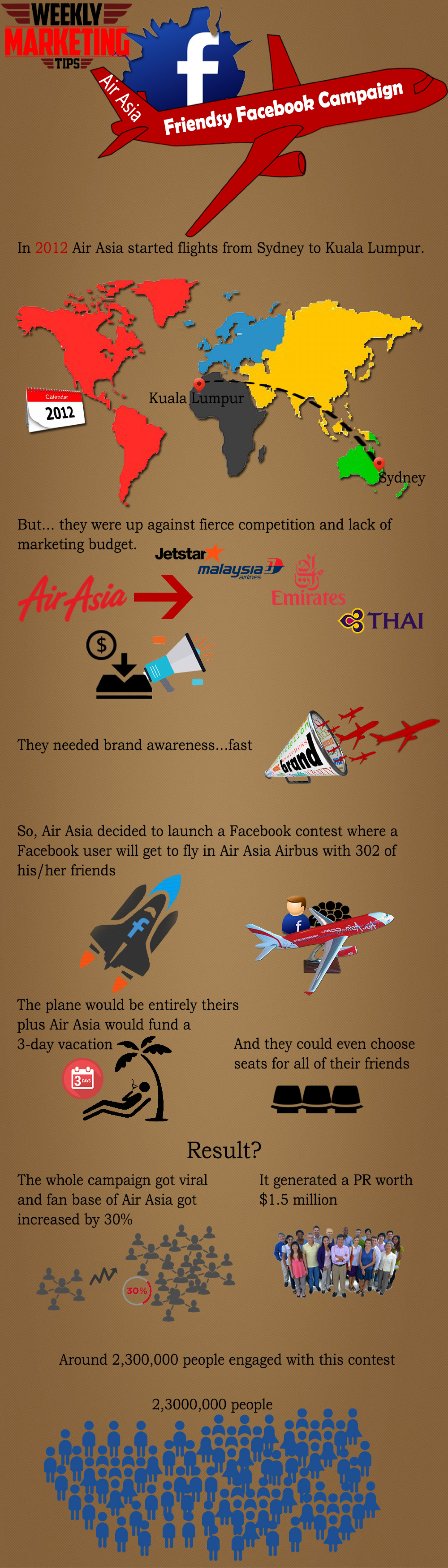 Case Study: AirAsia Friendsy | Top Viral Social Media Campaign Infographic