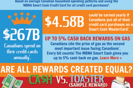Cash Back Rewards Credit Cards Infographic