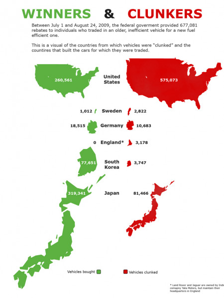 Cash For Clunkers Great For Japanese Infographic