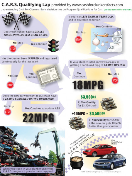 Cash for Clunkers Infographic
