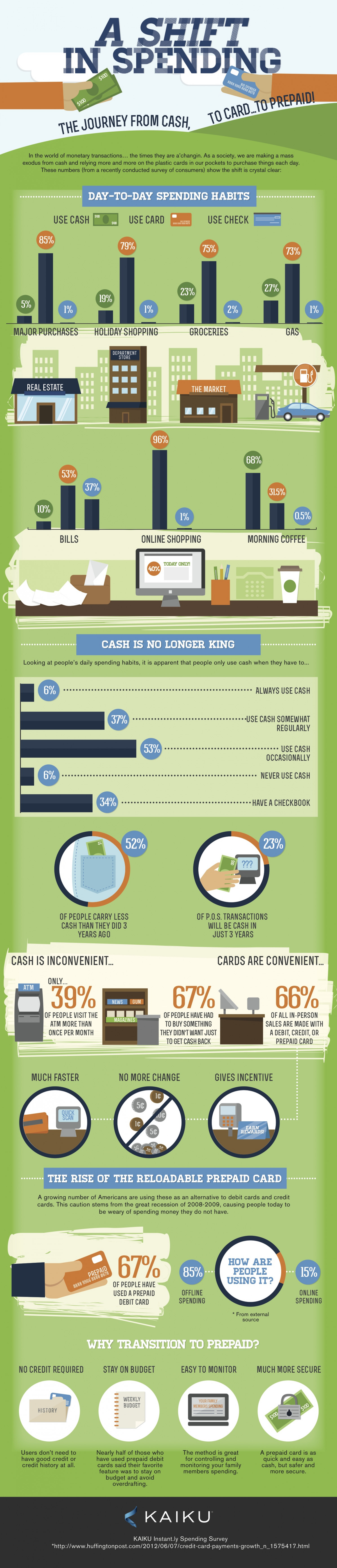 Cash is No Longer King, A Survey of the Shift In Spending Habits  Infographic