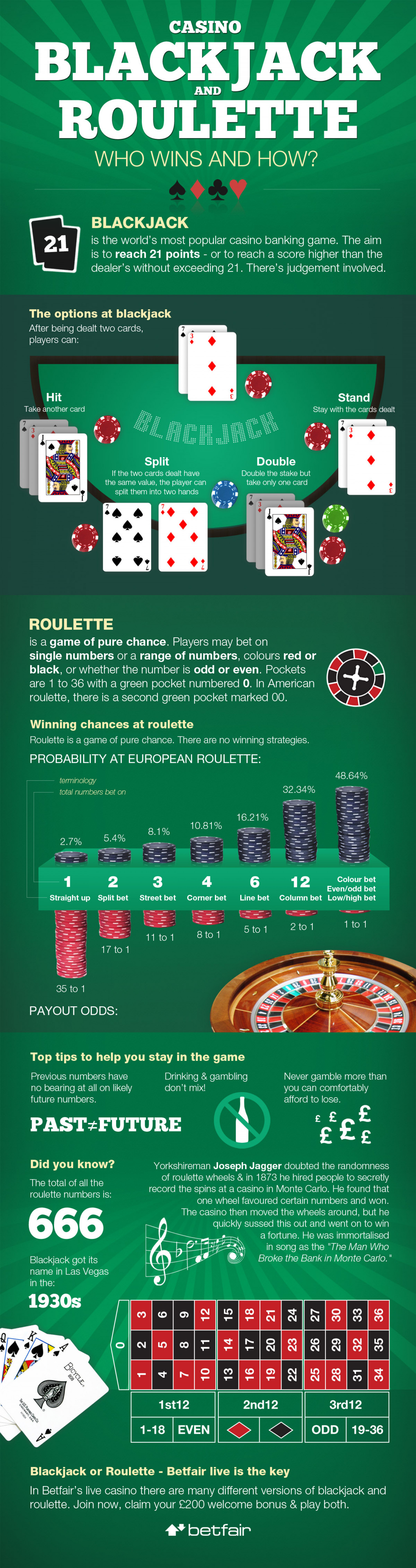 Casino Blackjack and Roulette: Who Wins and How? Infographic