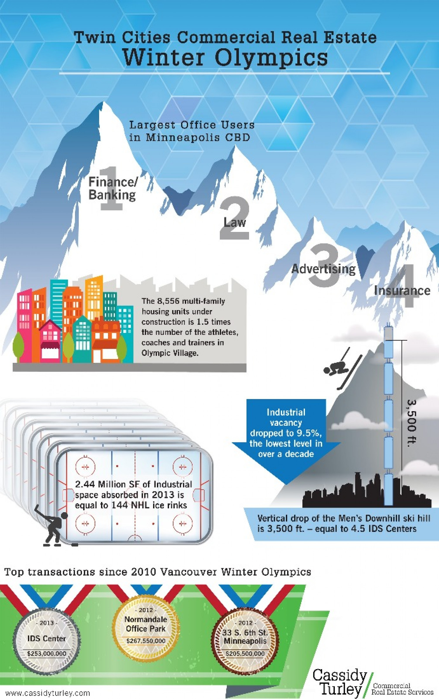 Twin Cities Commercial Real Estate Winter Olympic Infographic