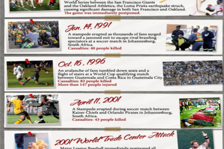 Catastrophes and Blunders at Sporting Events Infographic