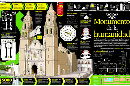 Catedral de Campeche Infographic