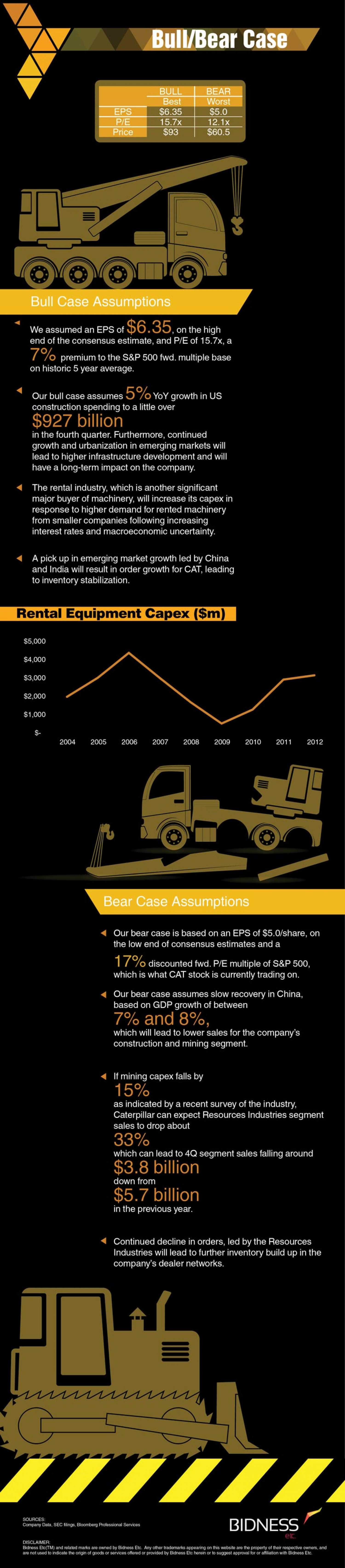 Caterpillar (CAT) Bull Bear Case Infographic