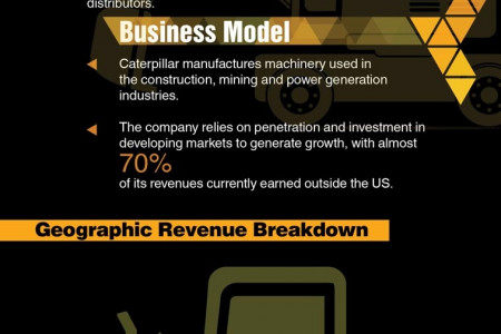 Caterpillar (CAT) Company Description Infographic