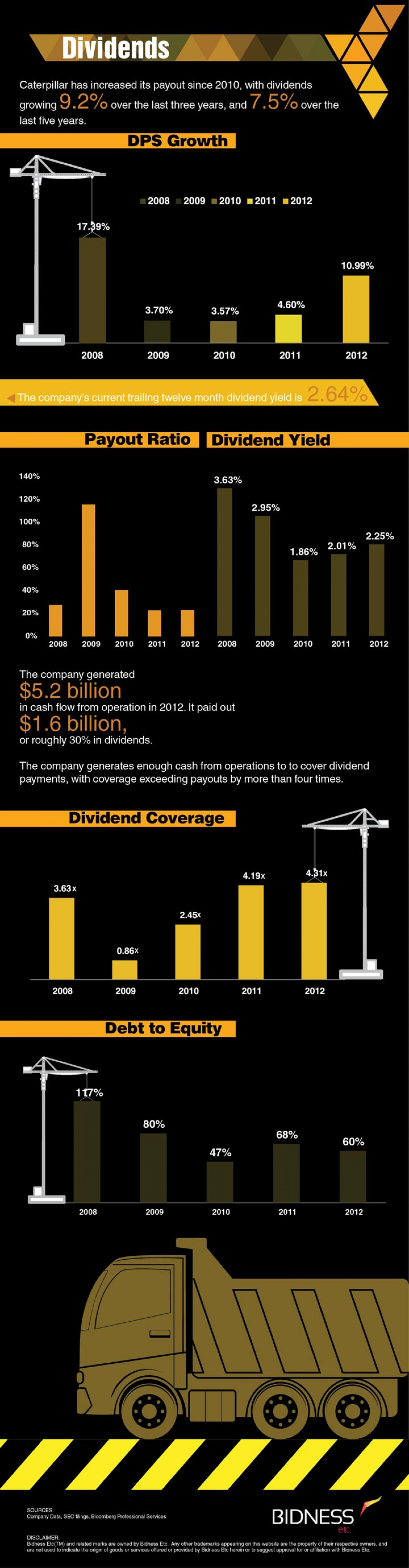Caterpillar (CAT) Dividends Infographic