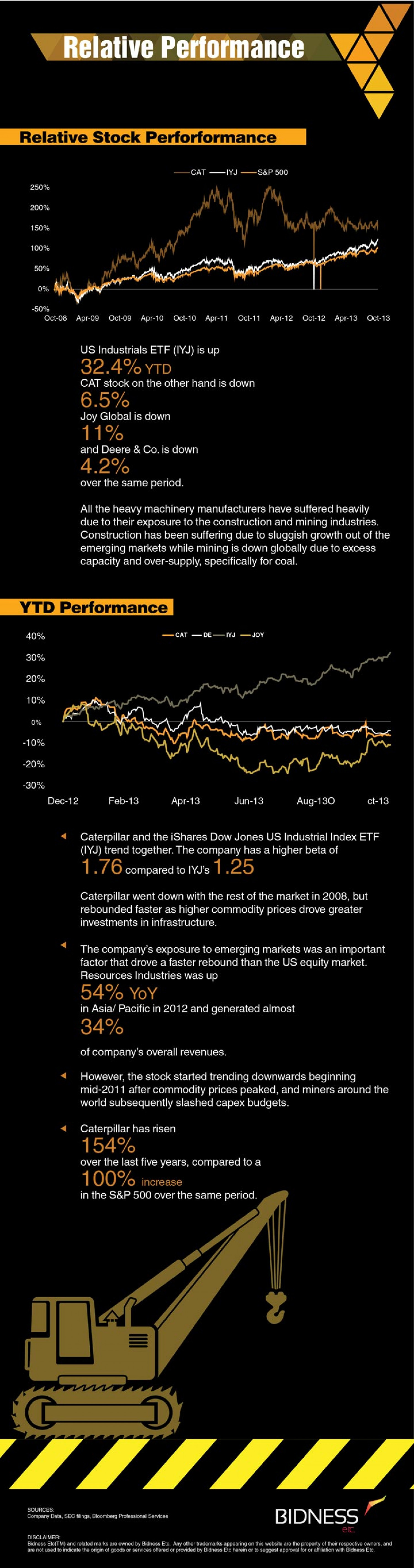 Caterpillar (CAT) Relative Performance Infographic