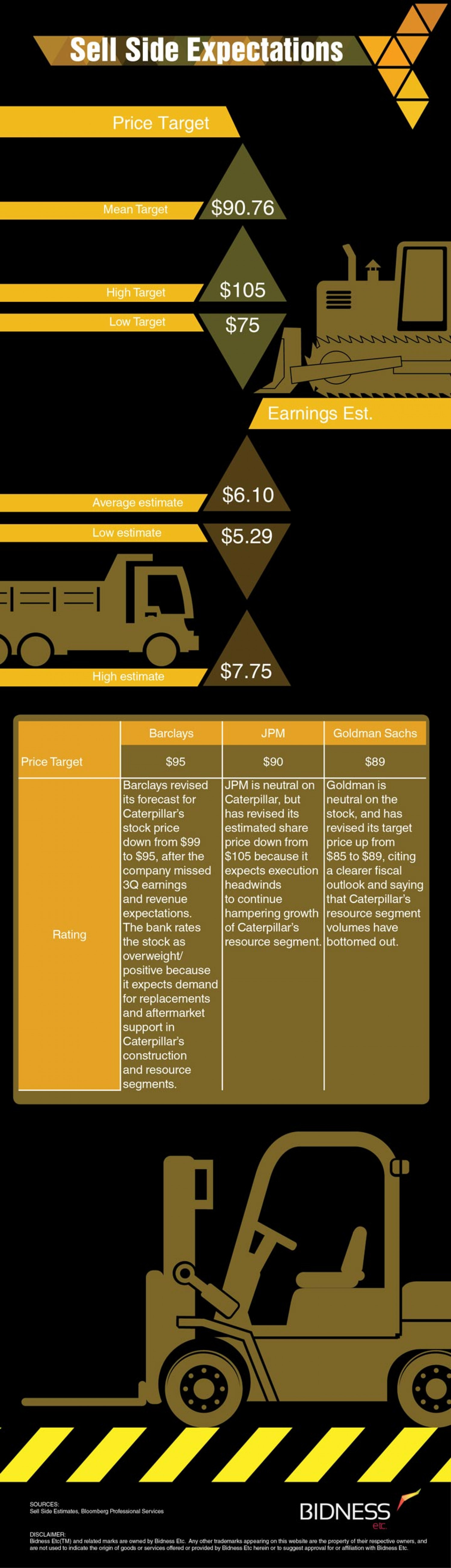 Caterpillar (CAT) Sell-Side Expectations Infographic