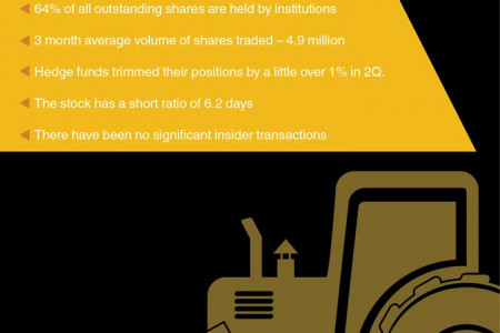 Caterpillar (CAT) Shareholder Activity Infographic