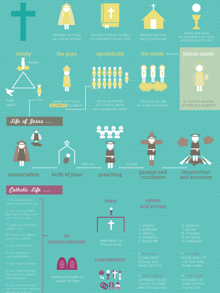 Catholics Today part 1 Infographic