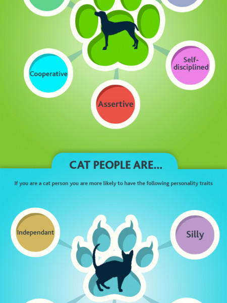 Cats v Dogs Infographic