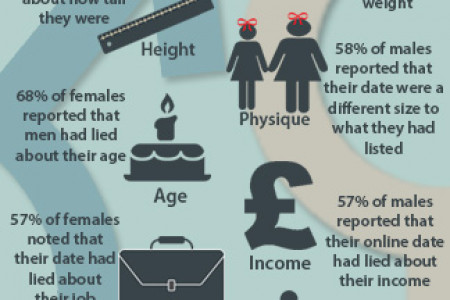 Caught out - Who's more likely to lie on their online dating profile? Infographic