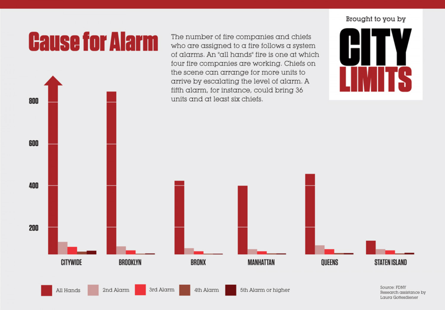 Cause for Alarm, Tracking New York's Most Serious Fires Infographic