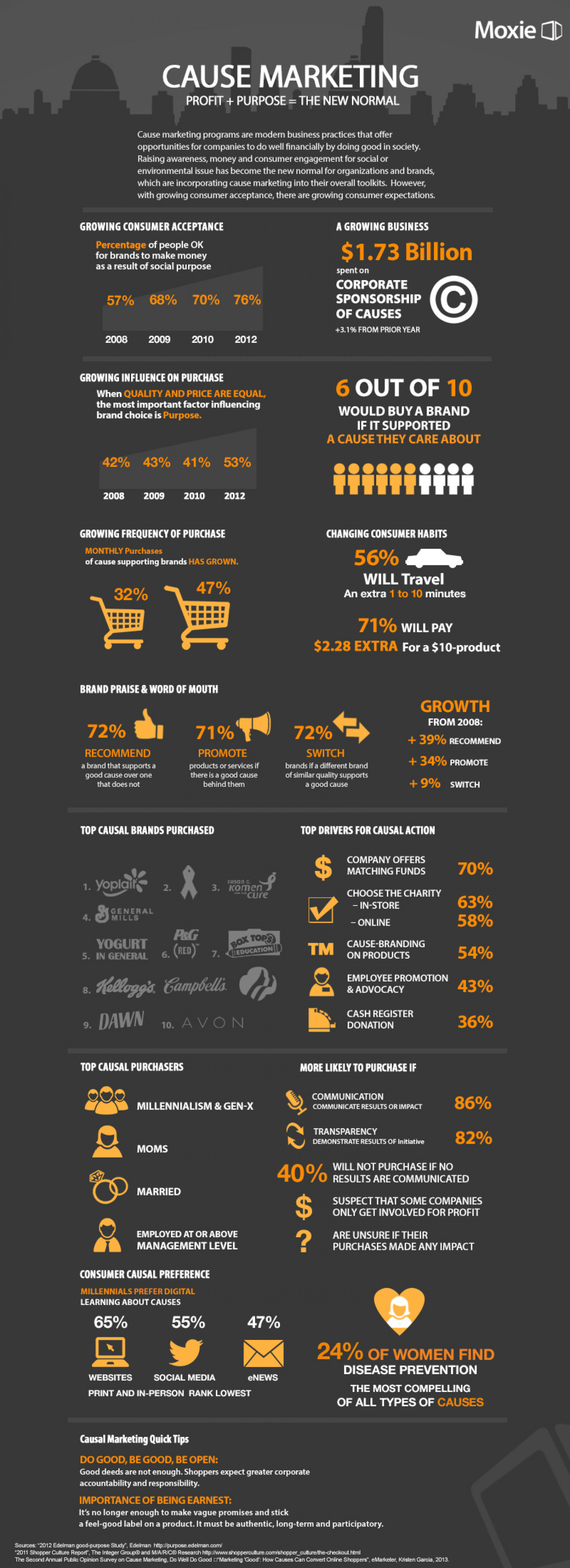 Cause Marketing: Profit + Purchase = The New Normal Infographic