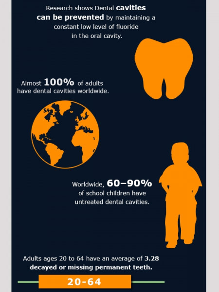 Facts About Cavities Infographic