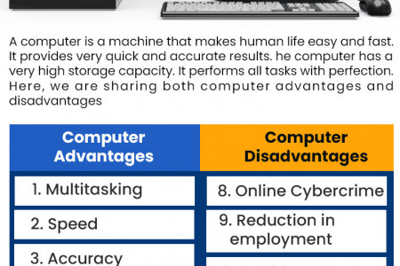 CBSE-Class-4-Computers-Worksheets Infographic