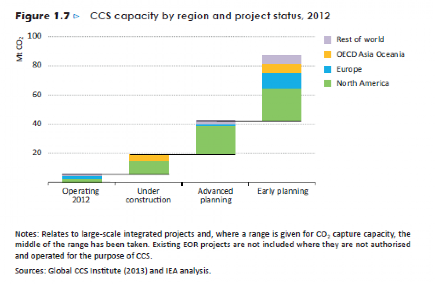 CCS capacity  by region and projects status, 2012 Infographic