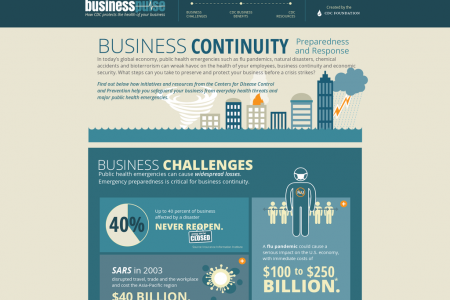 CDC Foundation Business Pulse: Business Continuity Infographic