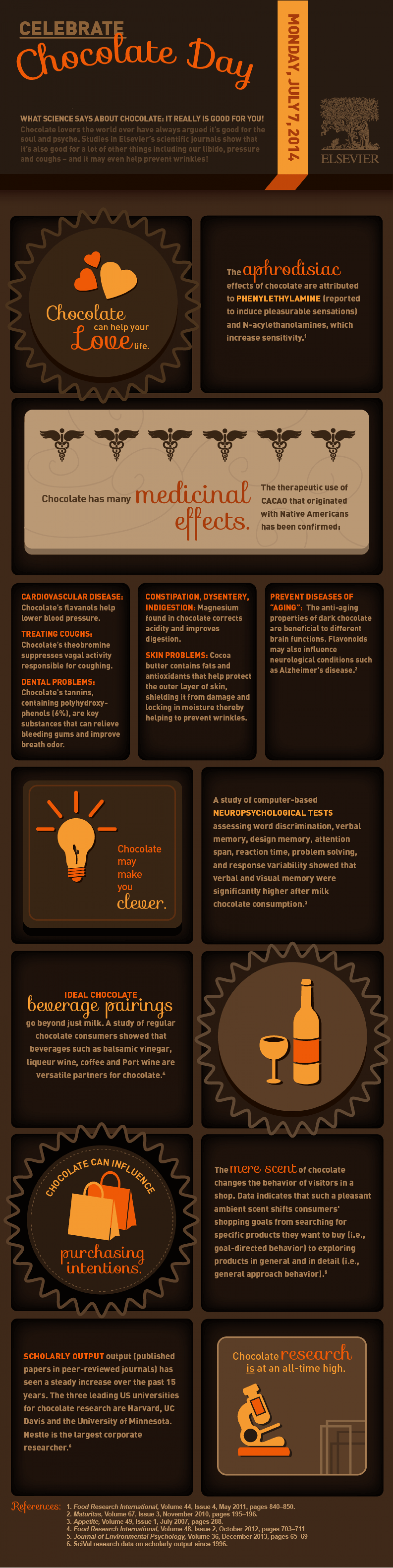 Celebrate Chocolate Day  Infographic