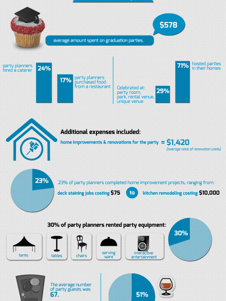 Celebrate Good Times! A Glimpse into Graduation Party Trends Infographic