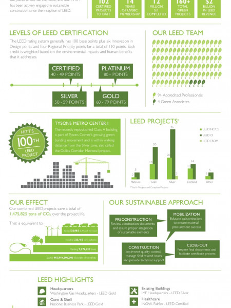 HITT Sustainable Construction at a Glance Infographic
