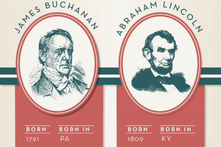 Celebrate This Presidents' Day with Facts You Never Knew About 14 U.S. Presidents Infographic
