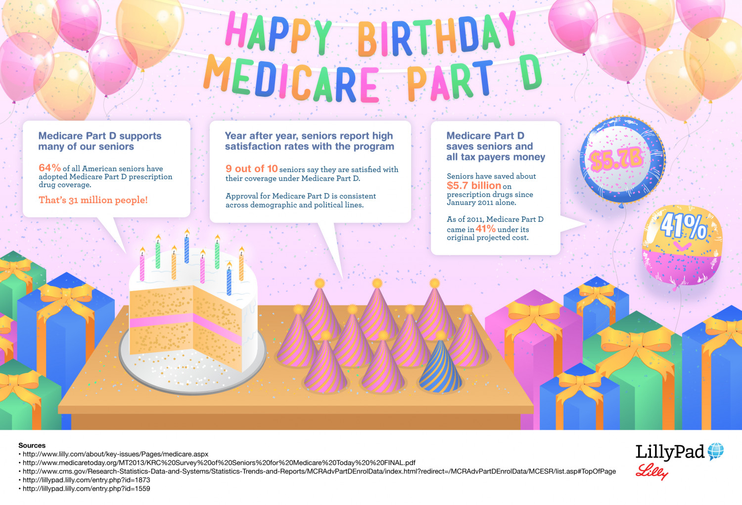 Celebrating 10 Years of Medicare Part D Infographic