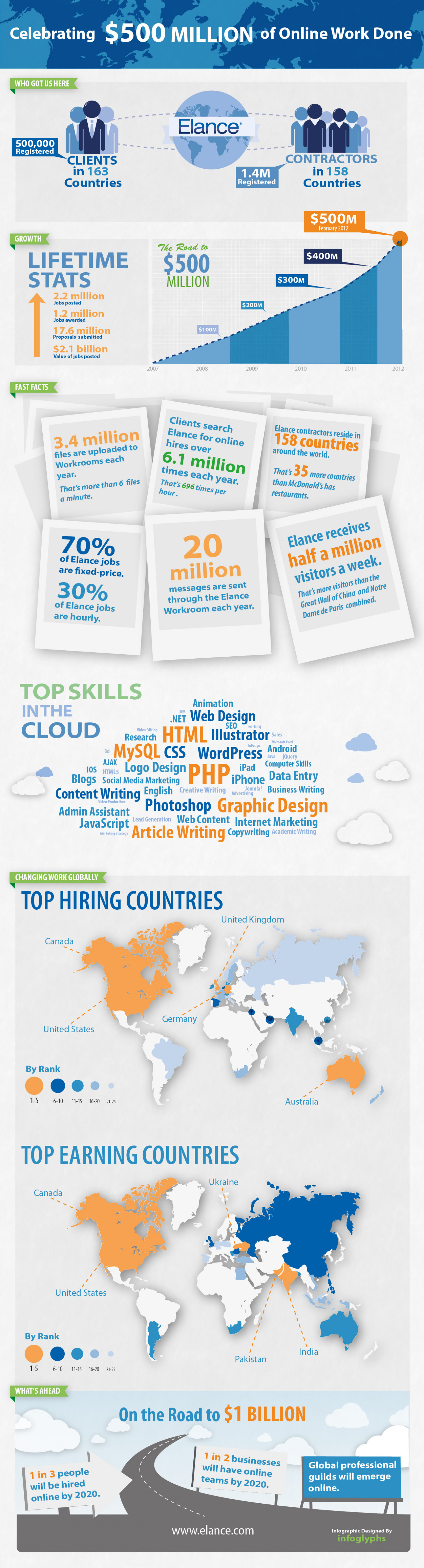 Celebrating $500 Million of Online Work Done Infographic