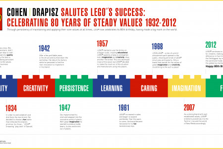 Celebrating 80 years of steady LEGO values! Infographic