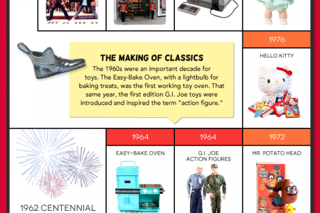 Celebrating FAO Schwarz 150th Anniversary Infographic