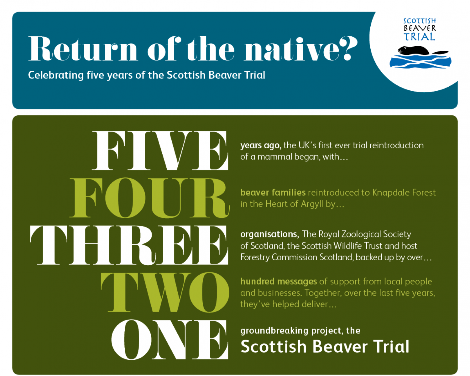 Celebrating Five Years of the Scottish Beaver Trial Infographic