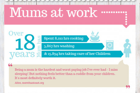 Celebrating Mums Around the World Infographic